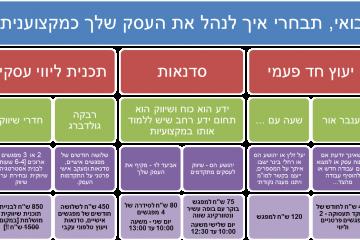 הכלים המקצועיים שהאב ירושלים מציע לך בחודשים שבט-אדר א'